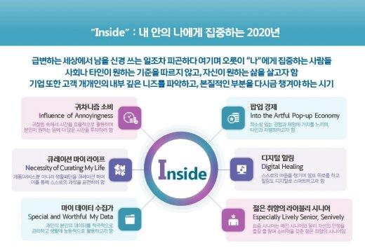 """2020년 소비 트렌드는 'INSIDE'… """"나 중심의 소비"""""""