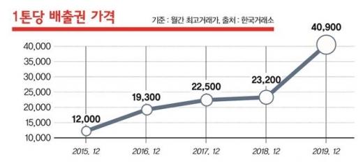1톤당 배출권 가격 연도별 추이. /자료=한국거래소, 그래픽=머니S