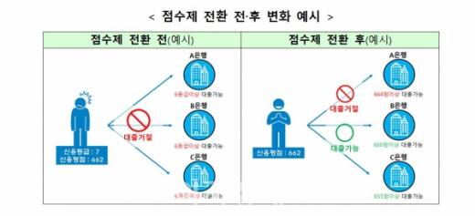 개인신용평가 '등급제→점수제' 전환… 금융소비자 이득은?