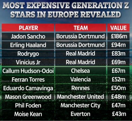 국제스포츠연구소(CIES)가 분석한 유럽 최고 가치의 20세 이하 선수 탑10. /사진='더 선' 보도화면 캡처