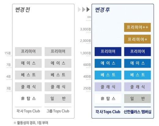 'VIP'고객 멤버십 혜택 강화… 달라지는 '신한플러스' 미리보니