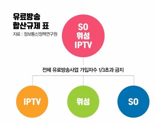 [6조 유료방송 2차 대전③] 유료방송 합산규제 재도입 찬반 '팽팽'
