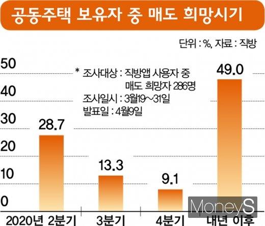 주택 매도시기 설문결과. /그래픽=김영찬 디자인기자
