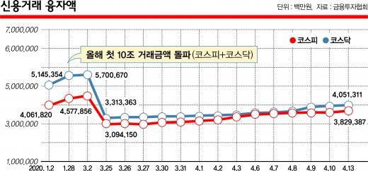 ▲신용거래융자액 추이변화 그래프.