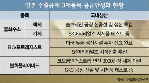 """[땡큐! 아베①] """"다왔다 '메이드 인 코리아'""""… 반도체소재 脫일본 시작"""