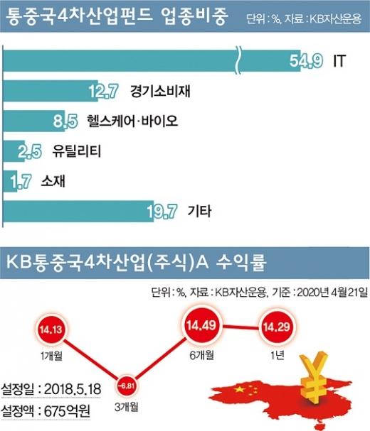 ▲KB통중국4차산업펀드 수익률 변화(아래)와 투자한 업종 비중(위).