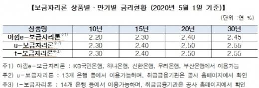 한국주택금융공사는 장기 고정금리·분할상환 주택담보대출인 '보금자리론'의 5월 금리를 동결한다./사진=주택금융공사
