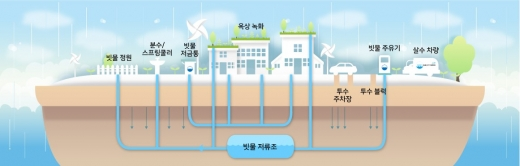 빗물 순환을 위한 레인시티 빗물 인프라 구성도. / 사진제공=수원시