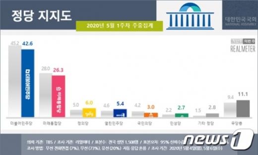 제1야당인 미래통합당의 지지율이 창당이후 최저치를 기록했다. 보수층 지지율마저 60% 밑으로 떨어진 것으로 집계됐다. /사진=뉴스1(리얼미터 제공)
