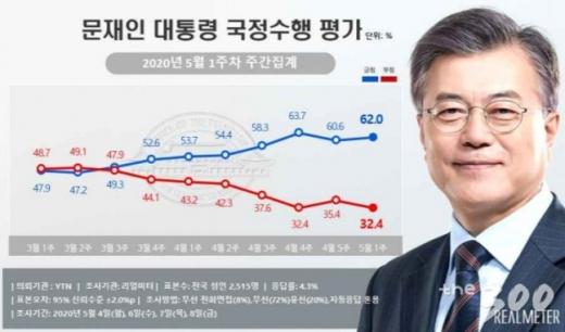 문재인 대통령의 국정수행 지지율이 직전 주 대비 소폭 오르면서 3주 연속 60%대를 기록했다. /사진=머니투데이(리얼미터 제공)