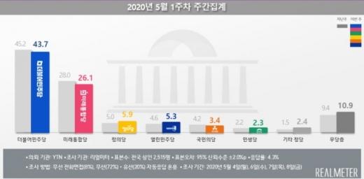미래통합당의 정당 지지도가 창당 후 최저치를 기록하면서 6주 연속 30%를 넘지 못했다. /사진=리얼미터
