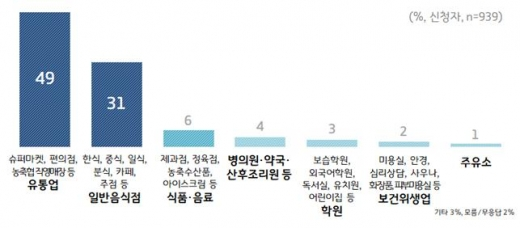 재난기본소득 사용처-최대 이용 업종. / 자료제공=경기도