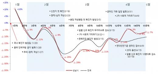 성남시 소비동향분석 그래프(1월 20일_5월 3일  15주간). / 자료제공=성남시