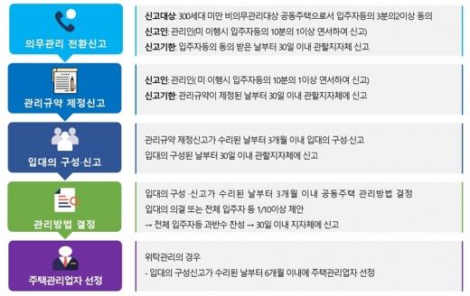 의무관리대상 공동주택 전한 절차(공동주택관리법 제10의2). /자료=한국감정원