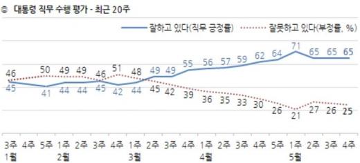 문재인 대통령의 국정수행 지지도가 3주째 65%로 집계됐다. /사진=한국갤럽 제공