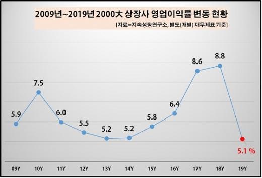 국내 상장사 영업이익률 변동 현황.©지속성장연구소