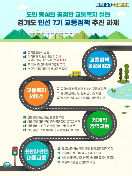 민선7기 교통정책 계획 안. / 사진제공=경기북부청
