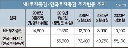 ▲각사 대표 취임이후 주가변동 추이.