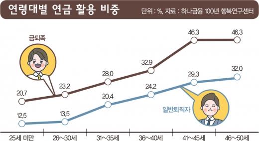[건강한 연금만들기①] '금퇴족' 자산관리 비결… '3층연금' 준비했나요