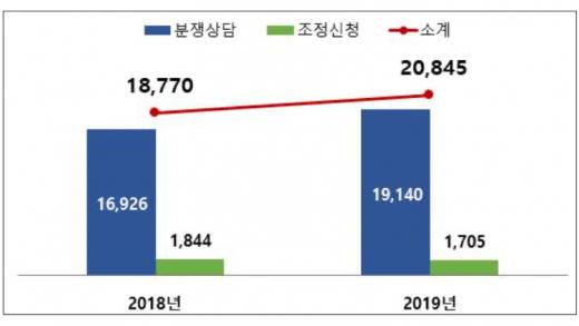 9일 한국인터넷진흥원(KISA)의 '2020 전자거래 분쟁조정 사례집'에 따르면 2019년 전자거래 분쟁상담·조정신청 건수는 2만845건으로 2018년 1만8770건보다 2075건(11%) 늘었다. /자료=한국인터넷진흥원