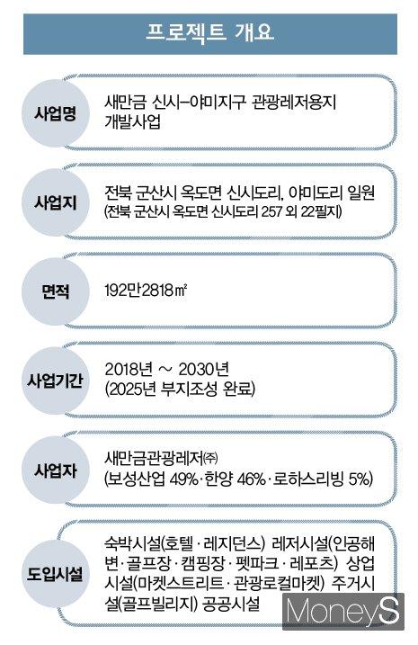 새만금 신시-야미지구 관광레저용지 개발사업 개요. /그래픽=김은옥 기자