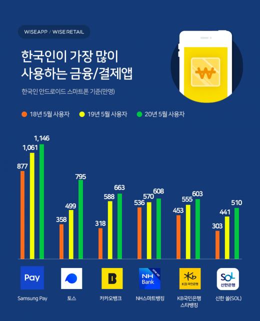 30일 모바일 앱 분석업체 와이즈앱에 따르면 지난달 삼성페이 사용자 수는 지난해보다 100만명 늘어난 1146만명을 기록했다. 삼성페이는 2019년 처음 월 1000만명의 사용자를 넘어선데 이어 꾸준히 사용자가 늘었다. /자료=와이즈앱