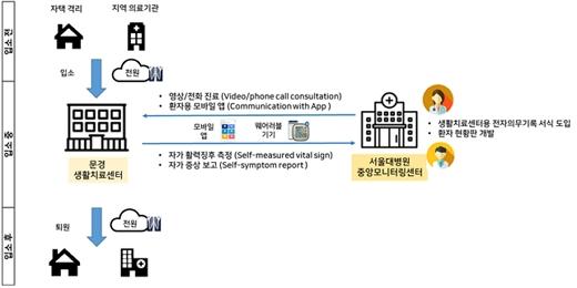 환자 흐름에 따른 생활치료센터 첨단정보시스템 진료 흐름도./사진=서울대병원