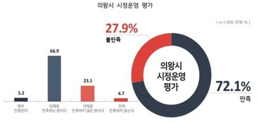 의왕시 시정운영 평가조사. / 자료제공=의왕시