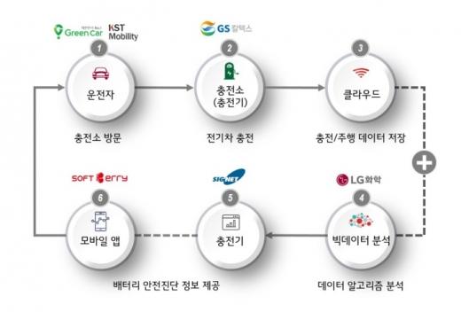 전기차 배터리 안전진단 서비스 모델 개념도 /사진제공=GS칼텍스