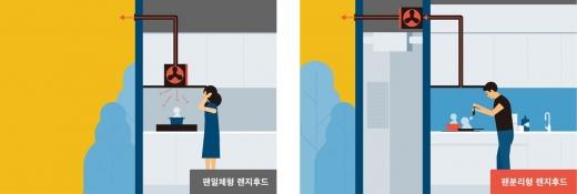 대림산업이 개발한 저소음 고성능 팬 분리형 렌지 후드 개념도. /사진=대림산업