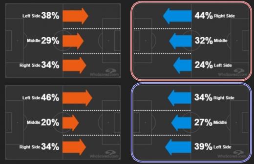 10일(한국시간) 본머스를 상대한 토트넘 홋스퍼의 공격 전개 방향(붉은색 원)과 같은 날 아스톤 빌라를 상대한 맨체스터 유나이티드(푸른색 원)의 공격 전개 방향. /사진=후스코어드닷컴