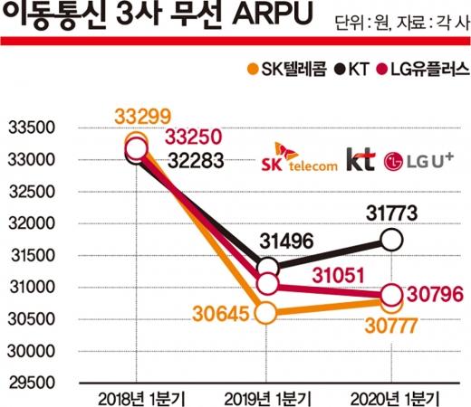 이동통신3사의 가입자당평균매출(ARPU). 급락하던 ARPU는 2019년 4월 5G 상용화 이후 급격한 하락세를 멈췄다. /그래픽=김은옥 기자