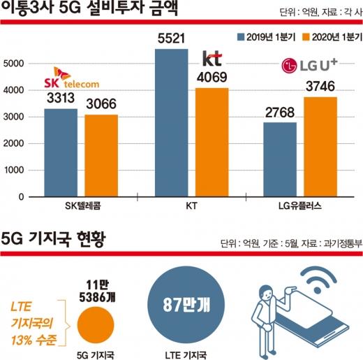 5G는 현재 서울을 비롯해 전국 광역시 위주로 서비스된다. 상용화가 시작된 지 1년이 지났음에도 5G 통신 신호를 교환하는 기지국 수가 턱없이 부족하다. /그래픽=김은옥 기자