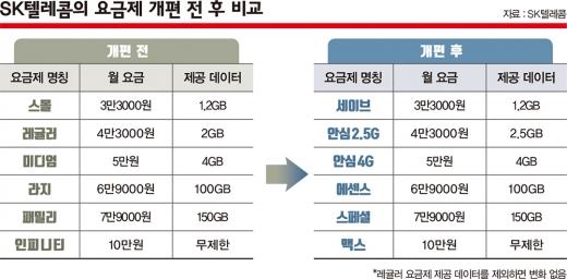 2018년 보편요금제에 대응하기 위해 신설된 'T플랜 스몰요금제'(현재 T플랜 세이브)는 다른 요금제에 변화를 주지 못했다. /자료=SK텔레콤
