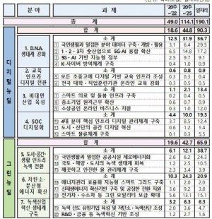 한국판 뉴딜, 건설 숨통 트이나… 'SOC 디지털화' 10조 투자