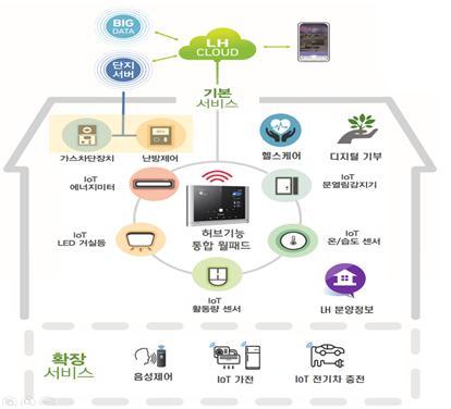 스마트홈서비스의 기반이 될 LH 스마트홈 플랫폼은 내년 9월 준공을 목표로 현재 개발 중이다. 이 플랫폼에는 음성인식, AI, 빅데이터 등 최신 ICT 기술이 접목되며, 통신규격은 국제표준으로 적용돼 입주민들이 어떤 가전제품이나 통신사를 사용하든 원활하게 스마트홈 기기를 제어한다. /사진제공=LH