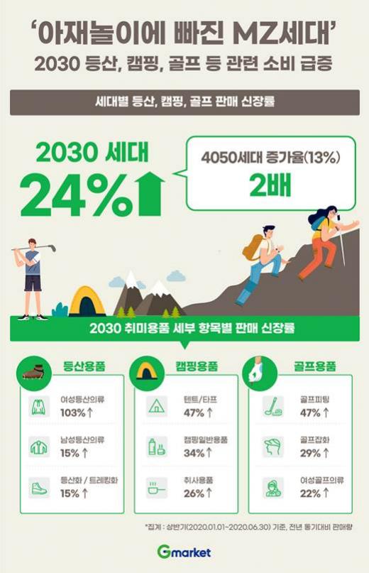등산, 캠핑, 골프 등 일명 '아재 취미'로 불리는 여가생활을 즐기는 2030세대가 늘고 있다. /사진=G마켓