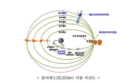 한국군 최초의 독자 통신위성 '아나시스 2호(ANASIS-Ⅱ)'가 21일 오전 성공적으로 발사됐다./자료제공=방위사업청