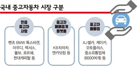 중고차업계의 구분 /그래픽=김은옥 기자