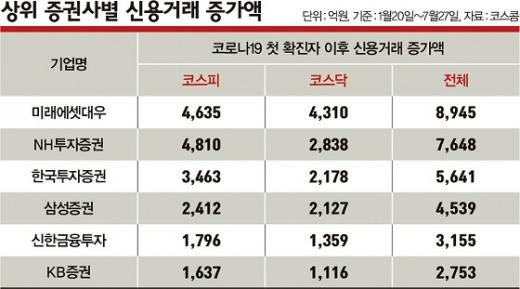 국내 코로나19 첫 확진자 이후 상위 증권사별 신용거래 증가액.©코스콤