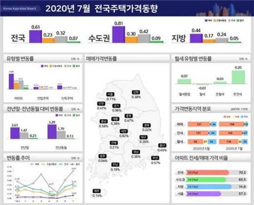7월 전국 주택가격 동향/자료=한국감정원 제공.