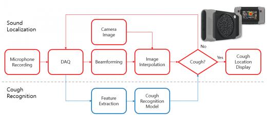 '기침 인식 카메라'에 적용된 모델은 인공신경망인 '합성 곱 신경망'에 머신러닝을 반복해 만들어 졌다. 1초 길이의 음향신호가 입력되면 이를 기침과 그 외의 소리로 구분하며 반복 학습하는 구조다. 이미지는 기침 인식 카메라의 외형 및 신호처리 블록선도. /자료=KAIST