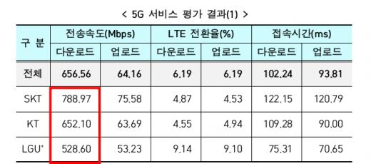 5G 서비스 평가 결과. 빨간 사각형으로 표시된 수치가 다운로드 속도다. /자료=과학기술정보통신부