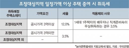 조정대상지역 일정가액 이상 주택 증여 시 취득세 비교./그래픽=머니S 편집팀