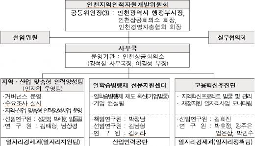 인천인적자원개발위원회 조직도 / 사진=인천시 캡쳐