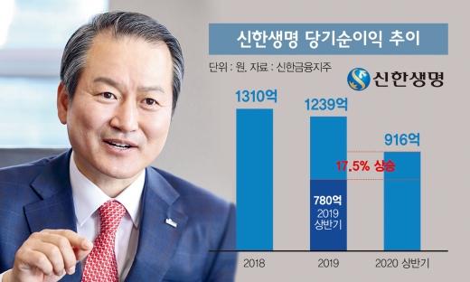 성대규 신한생명 사장이 통합 신한-오렌지 의 CEO가 될 수 있을지 업계 이목이 쏠린다. /사진=신한생명