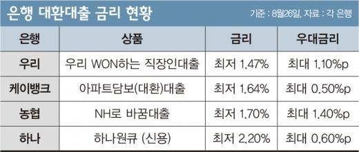 [머니vs머니] '최저' 우리은행 vs '우대' 케이뱅크… 불붙은 대환대출