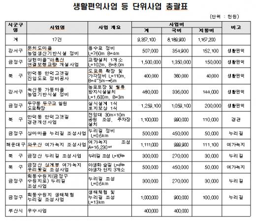 부산시는 국토교통부 주관 2021년 '개발제한구역 주민 지원사업'에서 역대 최대인 국비 82억 원을 확보했다./사진=부산시