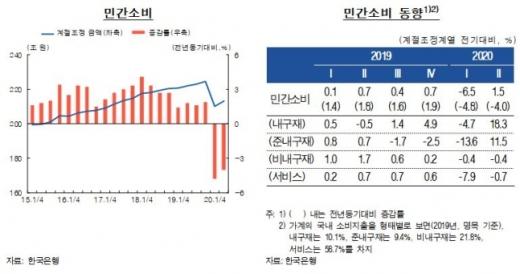 자료=한국은행 통화신용보고서