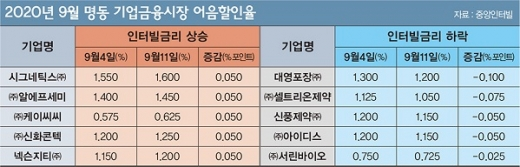 9월 명동 기업금융시장 어음할인율.©중앙인터빌